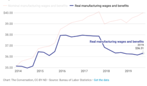 Real Wages Drop Under Trump