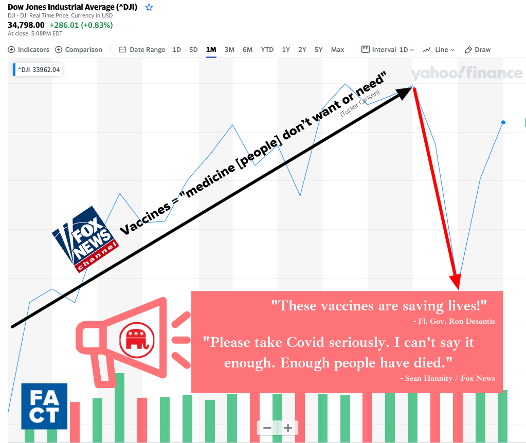 Why the GOP is Pro-Vaccine (it's the stock market)