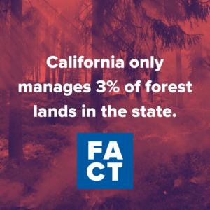 California only manages 3 percent of the forests in the state.