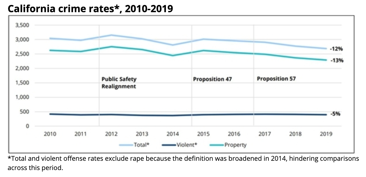 Violent Crimes, Property Crimes, and Sexual Assaults Dropped in California's Largest Cities Between 2019 and 2020