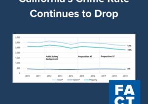 California Crime Rate Drops